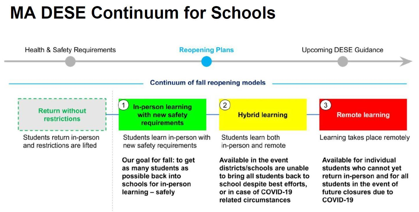 DESE Continuum for Schools