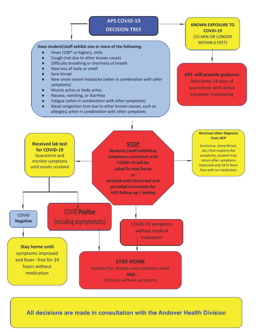 APS COVID decision tree 082420