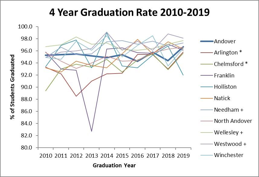 4 year grad rate chart