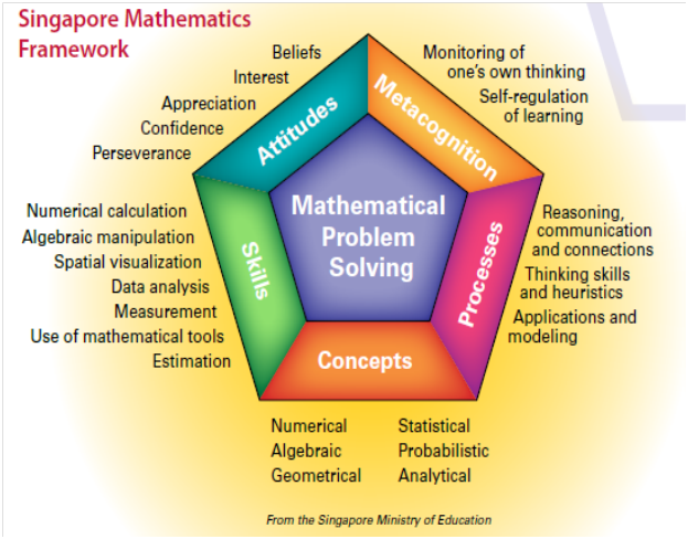 Singapore Mathematics Framework