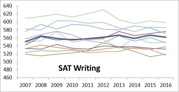 SAT Change Writing