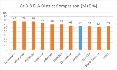 Grade 3-8 ELA District Comparison (M+E %)