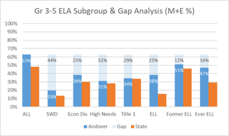 Grade 3-5 ELA Subgroup & Gap Analysis (M+E %)