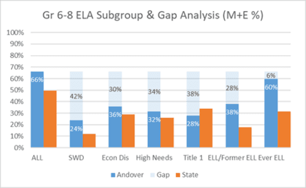 Grade 6-8 ELA Subgroup & Gap Analysis (M+E %)