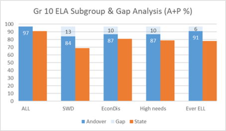 Grade 10 ELA Subgroup & Gap Analysis (A+P %)