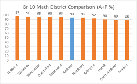 Grade 10 Math District Comparison