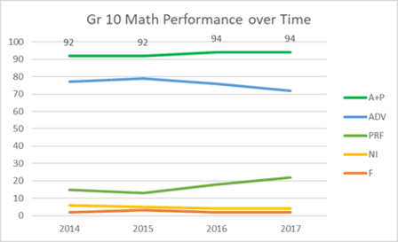 Grade 10 Math Performance over Time