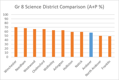 Grade 8 Science District Comparison (A+P %)