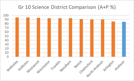 Grade 10 Science District Comparison (A+P %)