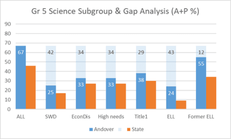 Grade 5 Science Subgroup & Gap Analysis (A+P %)