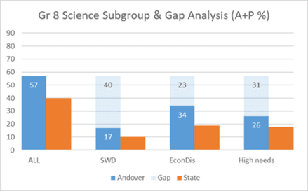 Grade 8 Science Subgroup & Gap Analysis (A+P %)
