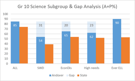 Grade 10 Science Subgroup & Gap Analysis (A+P %)