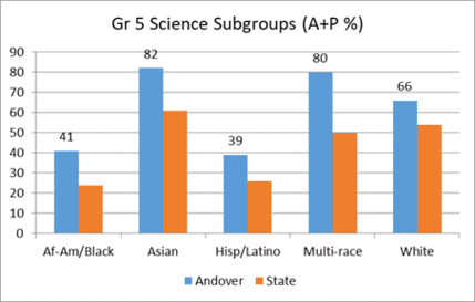 Grade 5 Science Subgroups (A+P %)
