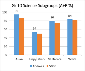Grade 10 Science Subgroups (A+P %)