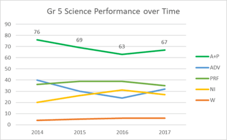 Grade 5 Science Performance over Time