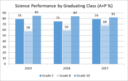 Science Performance by Graduating Class (A+P %)