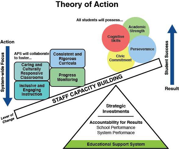 Theory of Action Slide